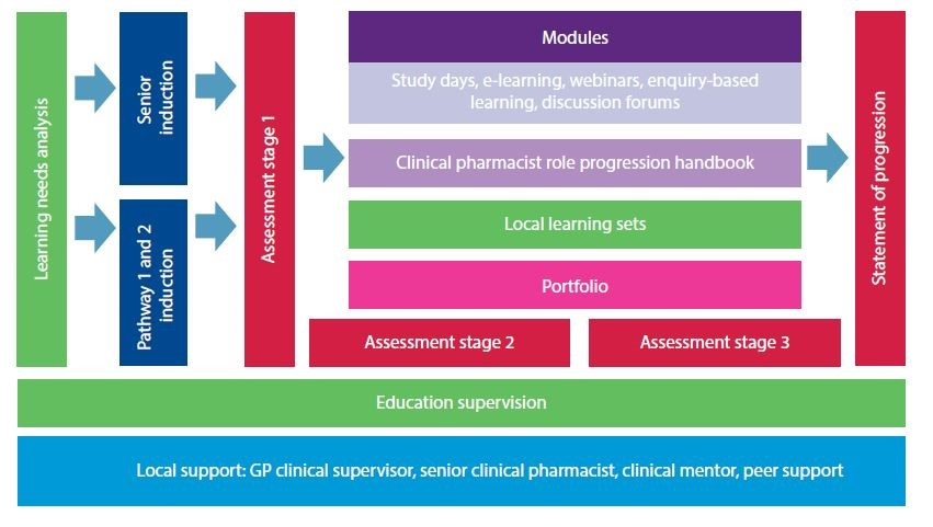 Clinical Pharmacists In General Practice Education